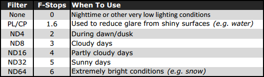 Filter-Use-Chart.png