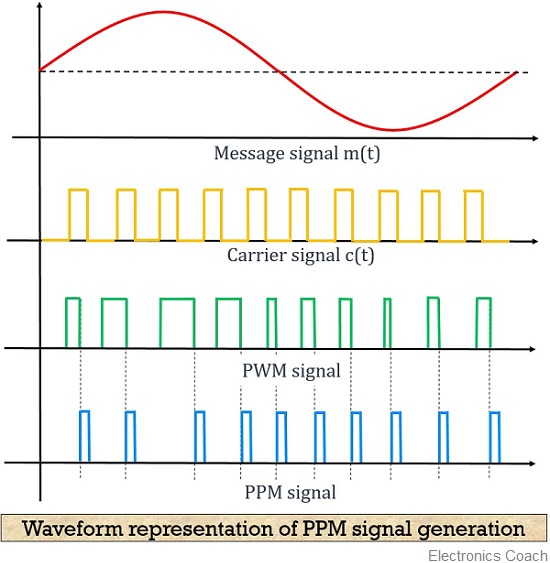Waveform-representation-of-PPM-signal.jpg