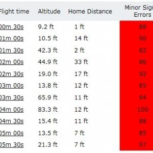 Signal Errors - Flight 1